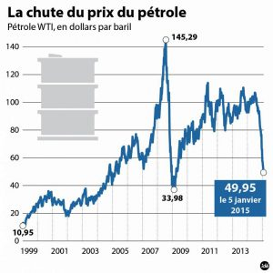 Variation du prix du baril