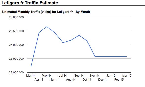 MPI - 54 - 02 - LeFigaro 3,3 millions de visiteurs perdus -
