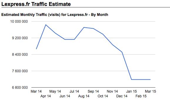 MPI - 54 - 03 - LEXPRESS 2,6 millions de visiteurs perdus -