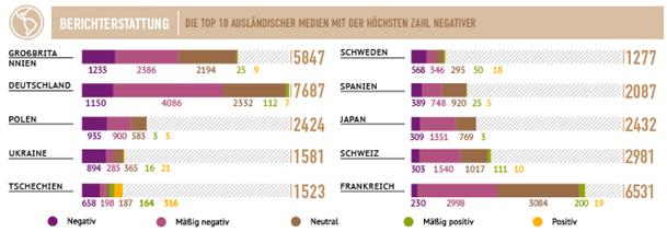 Couverture médiatique sur la Russie par pays. Le top 10 des médias étrangers ayant édité le plus grand nombre d'articles négatifs.