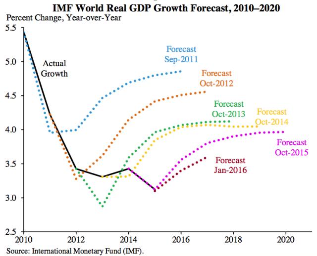 MPI - 91 - 01 - imf-world-real-gdp-forecast