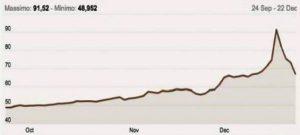 Cours du rouble par rapport au dollar US