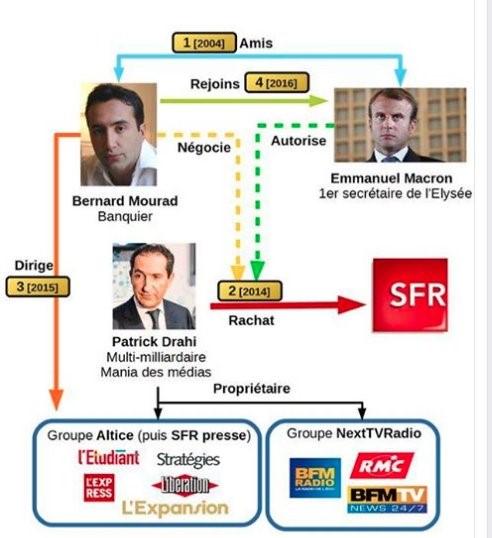 """Résultat de recherche d'images pour """"entrevue, entre Macron, Drahi, et Bolloré Images"""""""