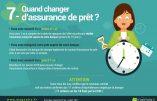 Assurance de prêt: une date unique pour résilier et changer de contrat !