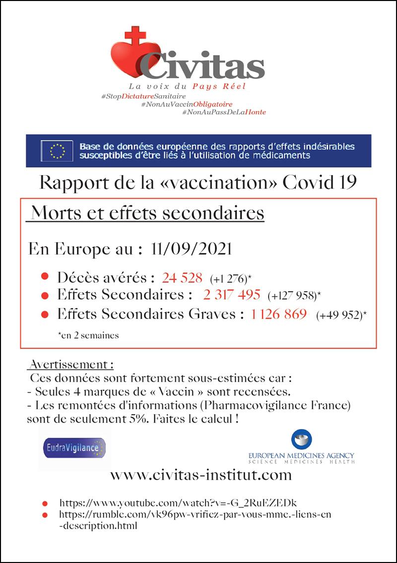 Rapport de la «vaccination» Covid 19 – Morts et effets secondaires en Europe au 11/09/21