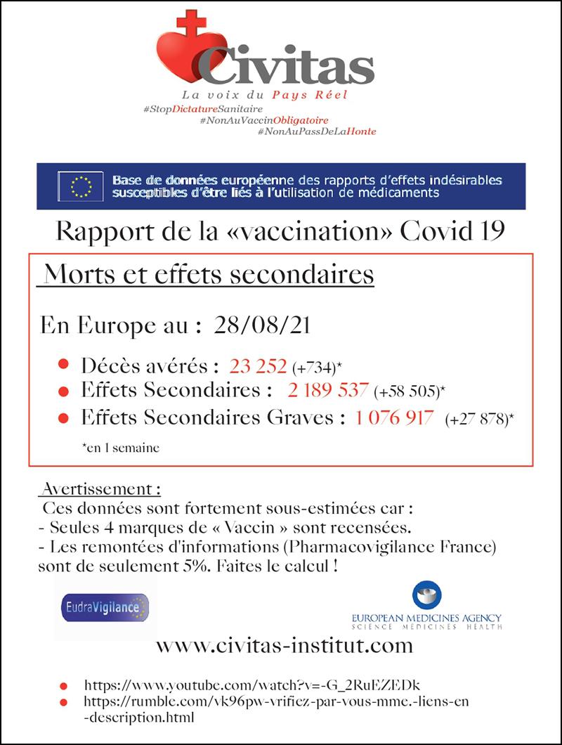 Rapport de la «vaccination» Covid 19 – Morts et effets secondaires en Europe au 28/08/21